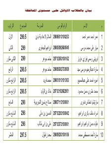 ننشر أسماء أوائل الشهادة الابتدائية والشهادة الإعدادية الترم الثاني 2013 بمحافظة البحر الأحمر