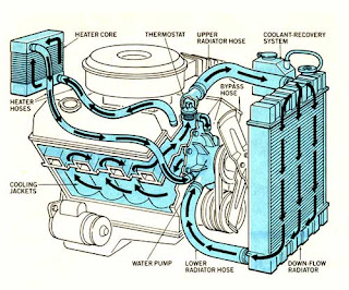 نظام تبريد المحرك بالماء