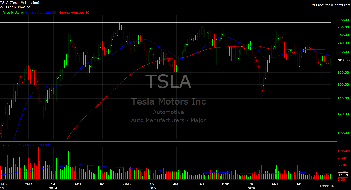 Tesla motors is exciting but its stock is stagnant for Tesla motors stock quote