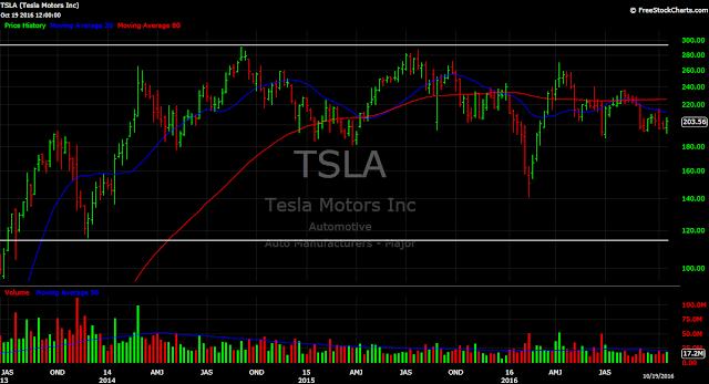 Tesla Motors (TSLA) stock chart trading range