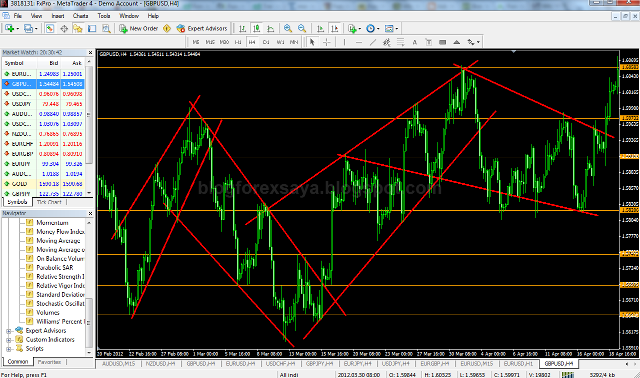 Breakeven & Lock Profit | Blog Forex Saya - Diari Trading