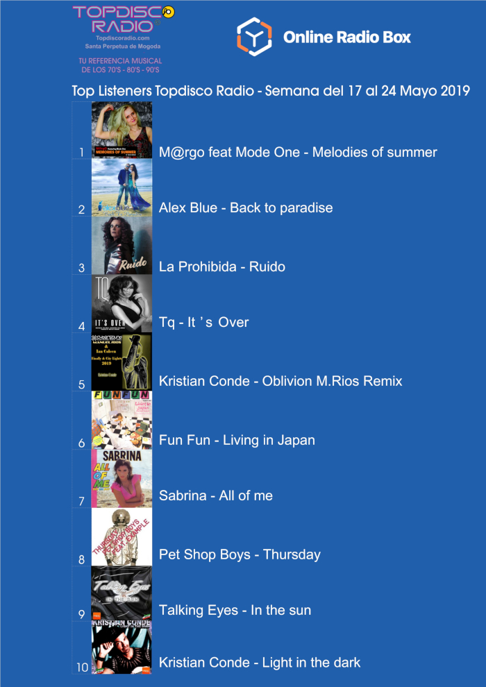 Top Listeners Semana del 17 al 24 de Mayo.