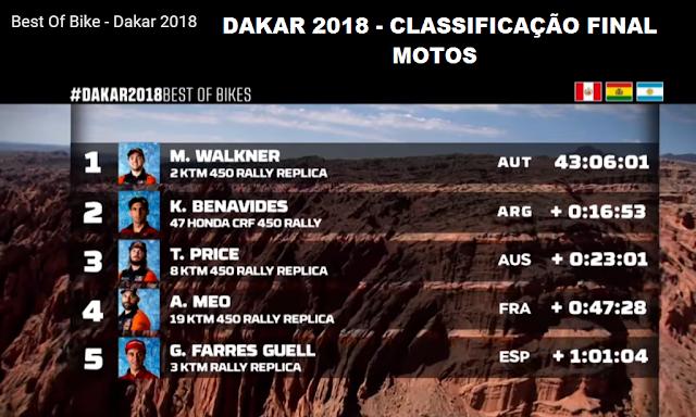 Best Of Bike - Dakar 2018 - Classificação final da categoria MOTOS -  Campeão  MATTHIAS WALKNER (RED BULL KTM FACTORY TEAM) da Áustria