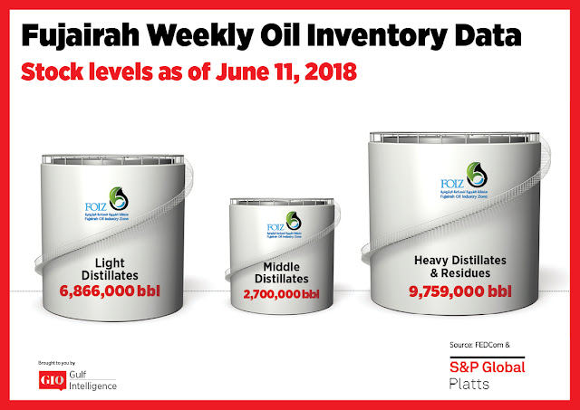 Chart Attribute: Fujairah Weekly Oil Inventory Data (as of June 11, 2018) / Source: The Gulf Intelligence