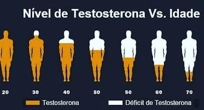 Deficit de testosterona test