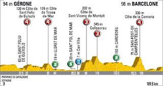 Cycling Barcelona Girona