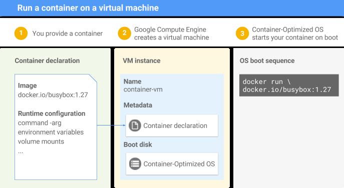 Google Cloud Platform Blog: Introducing an easy way to deploy ...