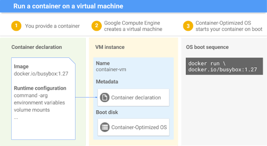 Introducing an easy way to deploy containers on Google Compute Engine virtual machines