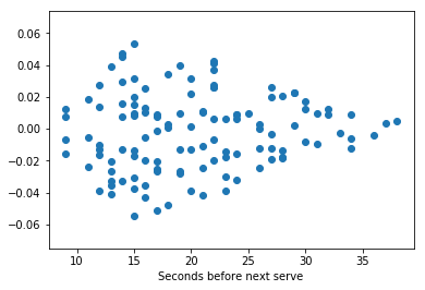 Visualizing Distributions With Scatter Plots in Matplotlib