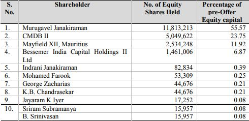 Matrimony.com top 10 shareholders