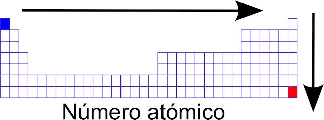 Ciencias de joseleg 4 propiedades periodicas durante la era del ncleo se descubri que un mismo elemento poda presentar tomos con diferentes masas atmicas esto conllev a la definicin de los urtaz Choice Image