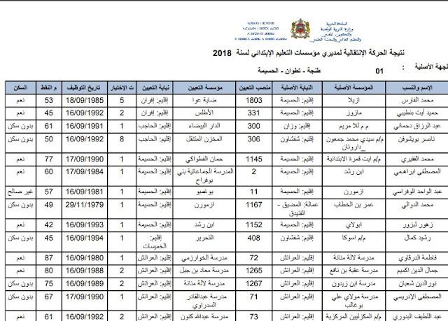 نتيجة الحركة الانتقالية لمديري المؤسسات التعليمية لسنة 2018
