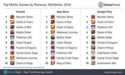 Pokemon GO VS Crash Royale, Mana Yang Lebih Populer?