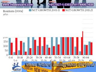 Immigration Australia Asia economic