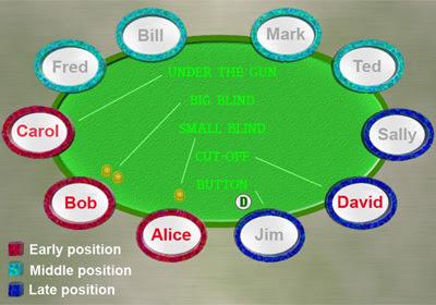 Meja Poker Kartu Tangan Yang Dapat Di Mainkan Dalam Poker