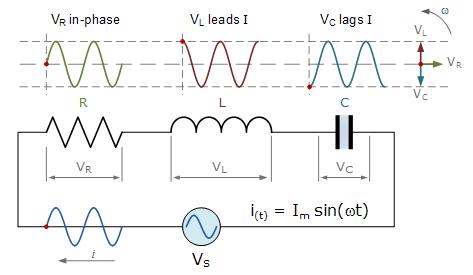 Sirkuit seri r l c electronic note diagram vektor sebagai referensi dengan tiga vektor tegangan yang diplot sehubungan dengan referensi ccuart Image collections