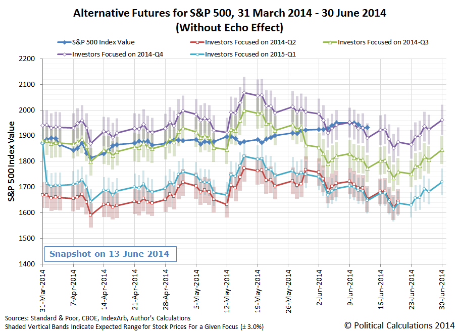 Alternative Futures for the S&P 500, 30 March 2014 through 30 June 2014, Snapshot on 13 June 2014