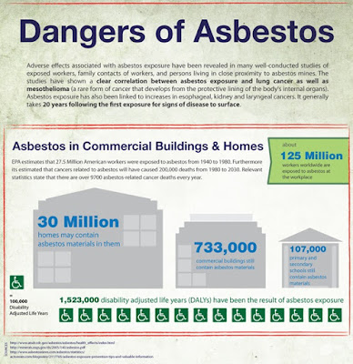 How are people exposed to asbestos