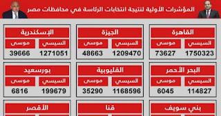 """ننشر نسبة المشاركة في انتخابات الرئاسة 2018 جميع المحافظات """"انفوجرافيك"""""""