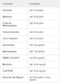 Dez editais de concursos públicos foram publicados por prefeituras e pelo Cref10/PB