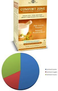 Pareri Complex digestiv Comfort Zone cu Enzime Solgar