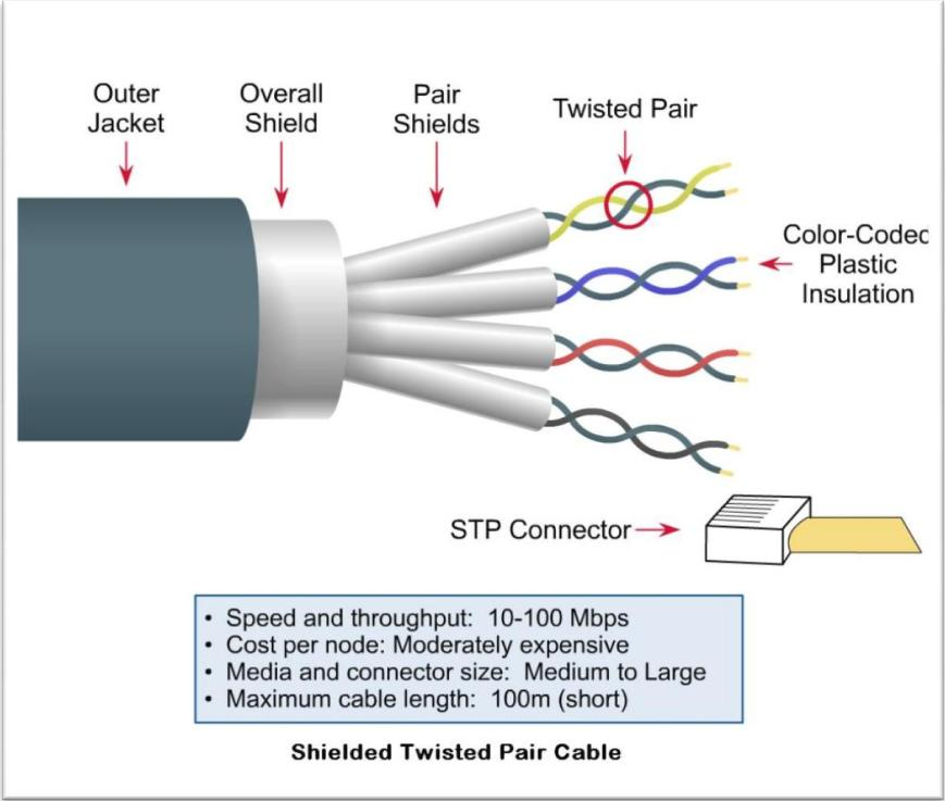 Twisted Pair Wiring