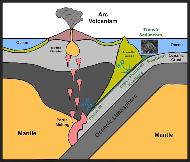 Clay mineral waters Earth's mantle from the inside