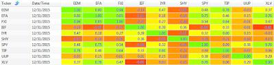 2015 250 day correlation between ETFs: EEM, EFA, FXI, IEF, IYR, SHY, SPY, TIP, UUP, and XLV