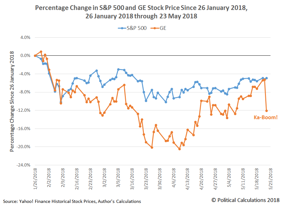 Percentage Change in S&P 500 and GE Stock Price Since 26 January 2018, 26 January 2018 through 23 May 2018
