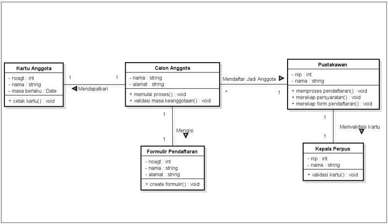 Memahami Kegunaan Class Diagram  Windore