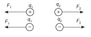 Hukum coulomb, pengertian hukum coulomb, rumus hukum coulomb, contoh soal hukum coulumb, gaya coulomb, contoh soal hukum coulomb kelas 9, contoh soal hukum ohm, soal hukum coulomb.