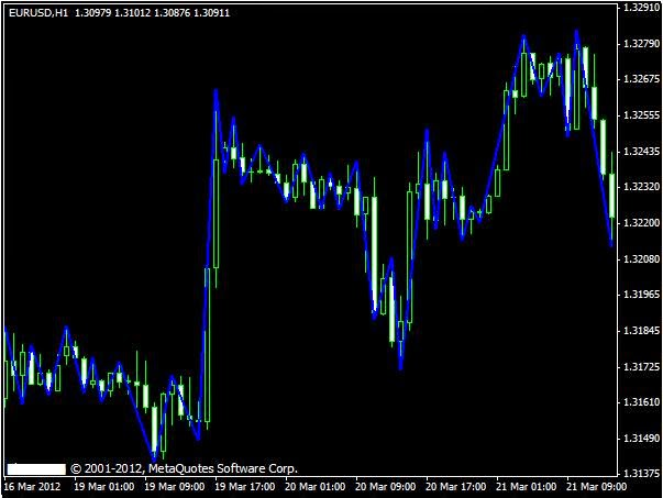 Forex winning strategies