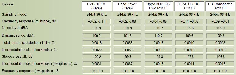 Archimago's Musings: MEASUREMENTS: SMSL iDEA USB DAC