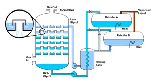 Distribution of Pressure Vessels