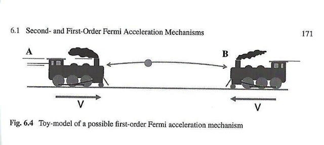 "Toy model of how cosmic rays can be accelerated to high energy (Source: M. Spurio, ""Particles and Astrophysics"")"