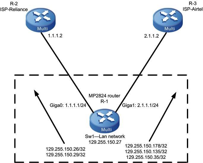 NETWORKING: Maipu Load balancing - Static Routing
