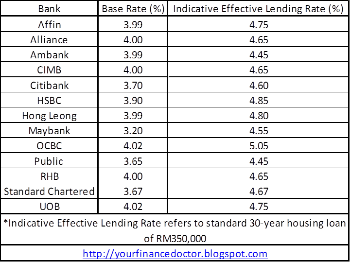 base rate 2015 malaysia effective lending rate