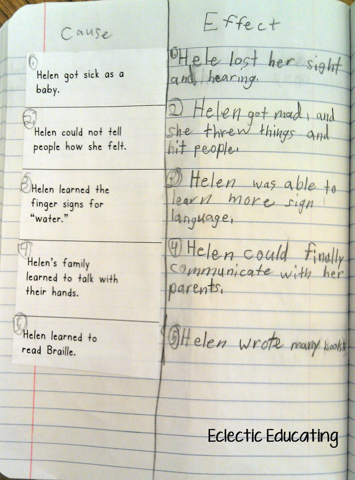 Eclectic Educating Close Reading With Helen Keller