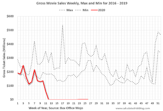 Move Box Office