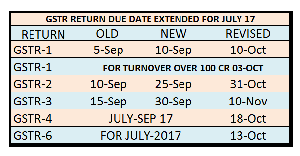 DUE DATE FOR GSTR-1-2-3-4-6-TRAN-1 EXTENDED ONCE AGAIN