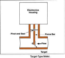 Difinisi, fungsi dan jenis Head Meter