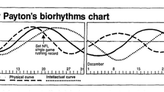 Biorhythm Interactive Chart and Template