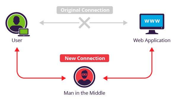 Pengertian dan Teknik Man In The Middle Attack (MITM)