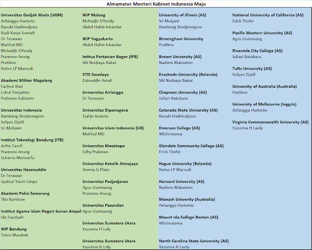 Daftar Almamater Menteri Kabinet Indonesia Maju www.guntara.com
