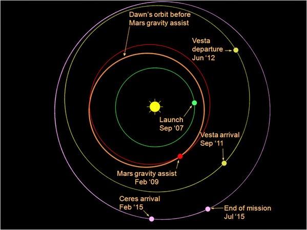 Decebal Gold Book: Dawn spacecraft reached orbit dwarf ...
