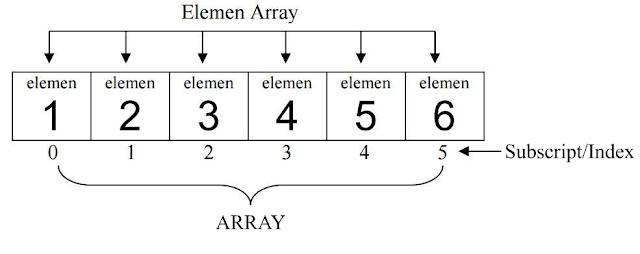 Elemen pada array