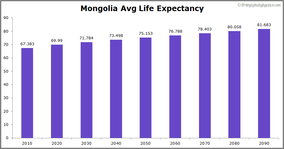 Mongolia  Avg Life Expectancy