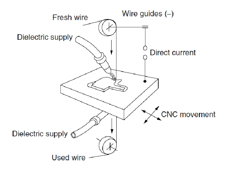 Electrical Discharge Machine: Principle,Component