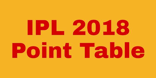 IPL 2018 point Table