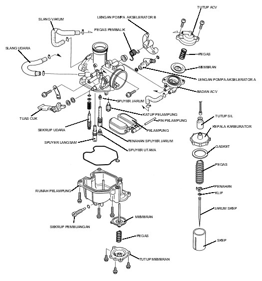 bagian dalam karburator